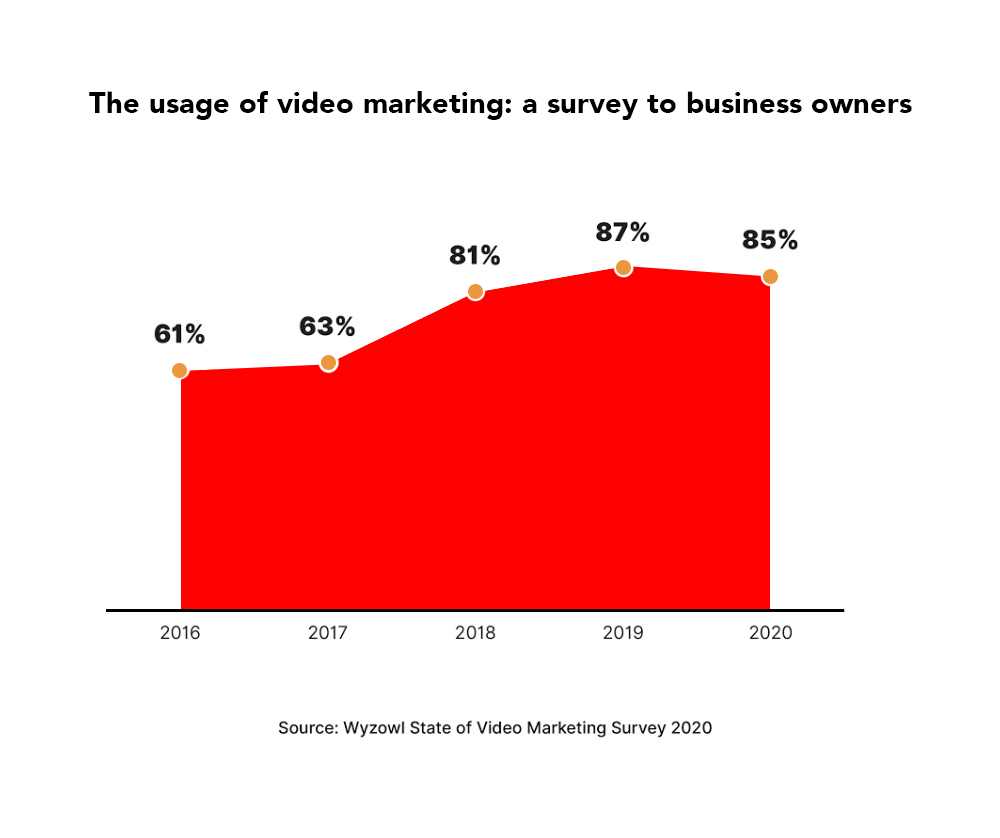 infographic highlighting the results of a survey to business owners showing the increase in importance of video content for businesses from 2015 to 2020.